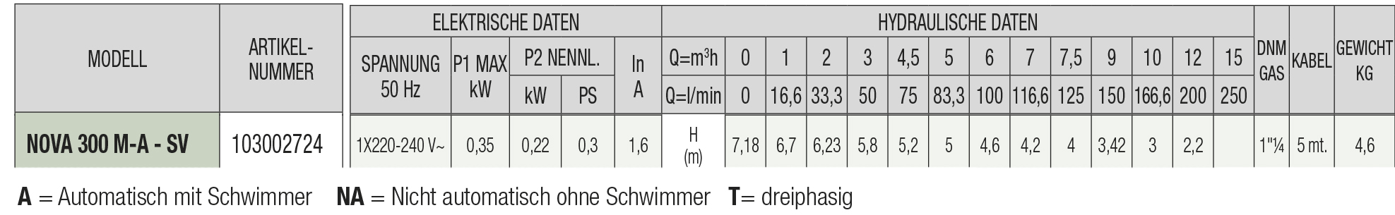 DAB-NOVA-SV-Technisches-Datenblatt_0-2